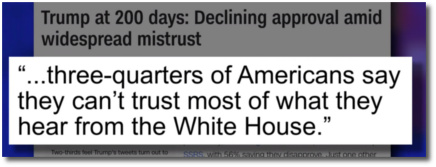 Three quarters of Americans say they can't trust most of what they hear from the White House