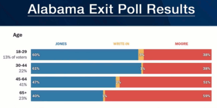 Alabama senatorial race exit poll results of Judge Roy Moore vs Doug Jones Dec 12, 2017 (t=14:30)