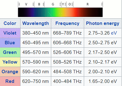 Spectral colors with wavelengths, frequencies and photon energy